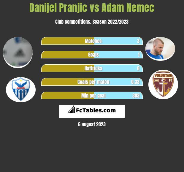 Danijel Pranjic vs Adam Nemec infographic