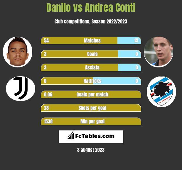 Danilo vs Andrea Conti infographic