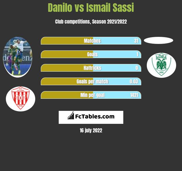 Danilo vs Ismail Sassi h2h player stats