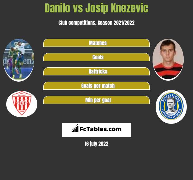 Danilo vs Josip Knezevic h2h player stats