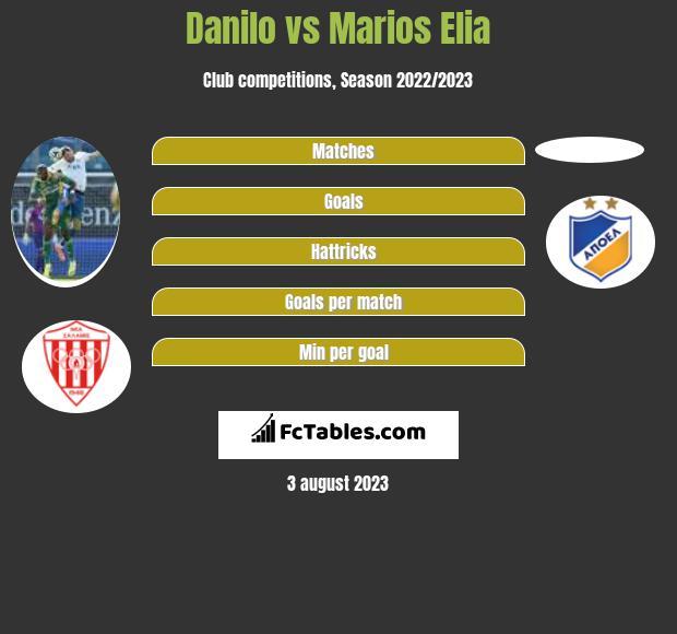 Danilo vs Marios Elia h2h player stats