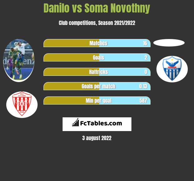 Danilo vs Soma Novothny h2h player stats
