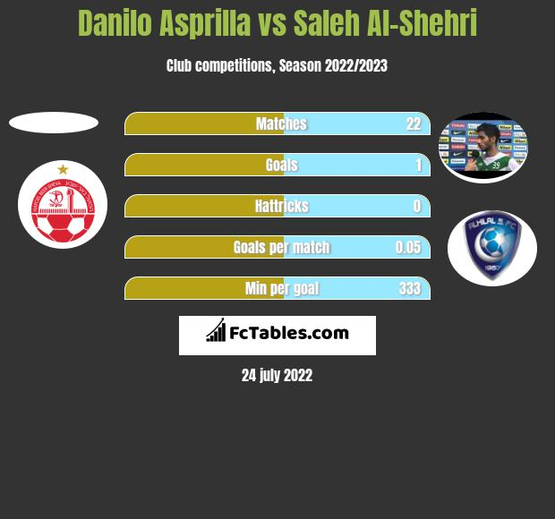 Danilo Asprilla vs Saleh Al-Shehri h2h player stats