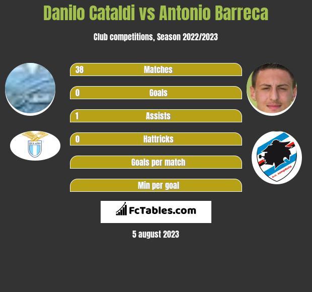 Danilo Cataldi vs Antonio Barreca infographic