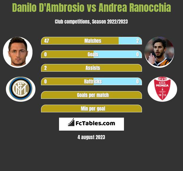 Danilo D'Ambrosio vs Andrea Ranocchia infographic