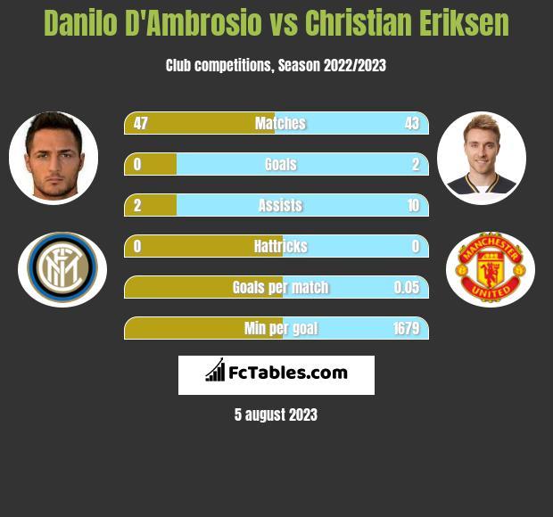 Danilo D'Ambrosio vs Christian Eriksen infographic