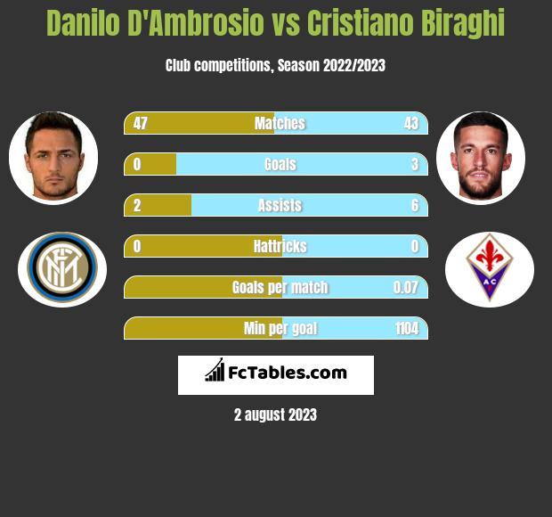 Danilo D'Ambrosio vs Cristiano Biraghi infographic