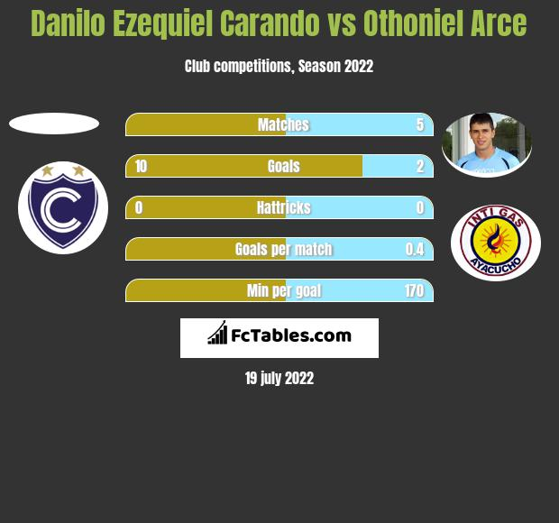 Danilo Ezequiel Carando vs Othoniel Arce h2h player stats