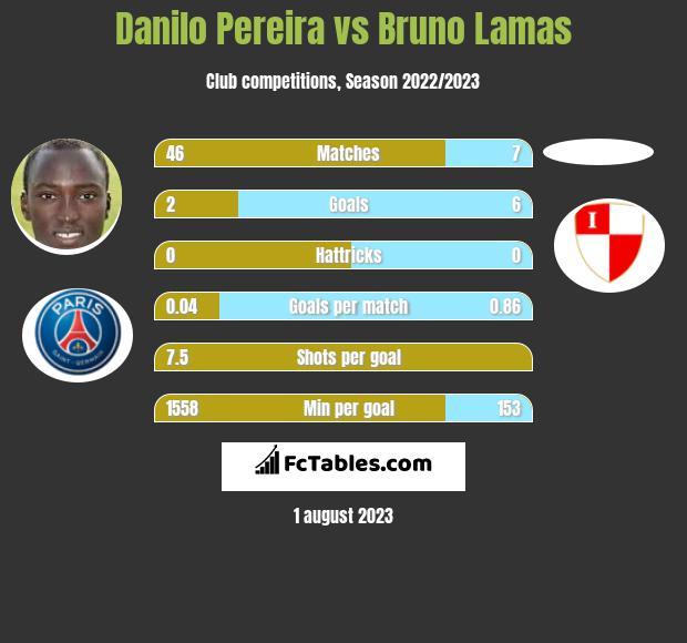 Danilo Pereira vs Bruno Lamas infographic