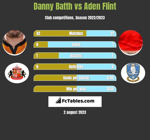 Danny Batth vs Aden Flint infographic