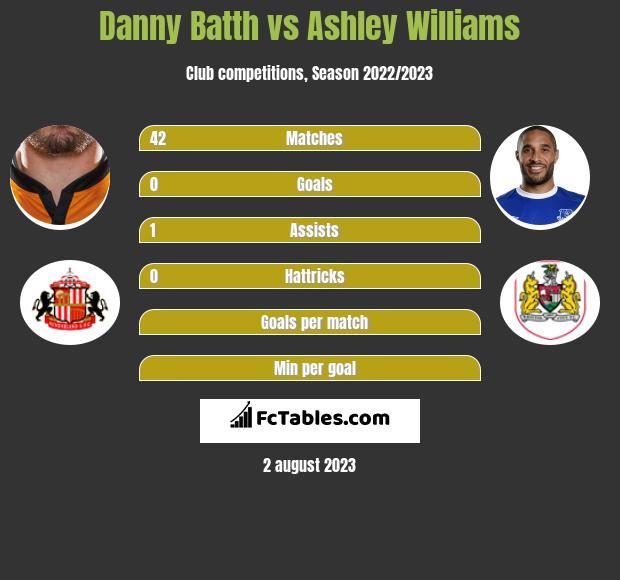 Danny Batth vs Ashley Williams infographic