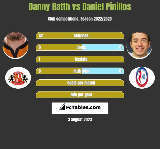 Danny Batth vs Daniel Pinillos infographic
