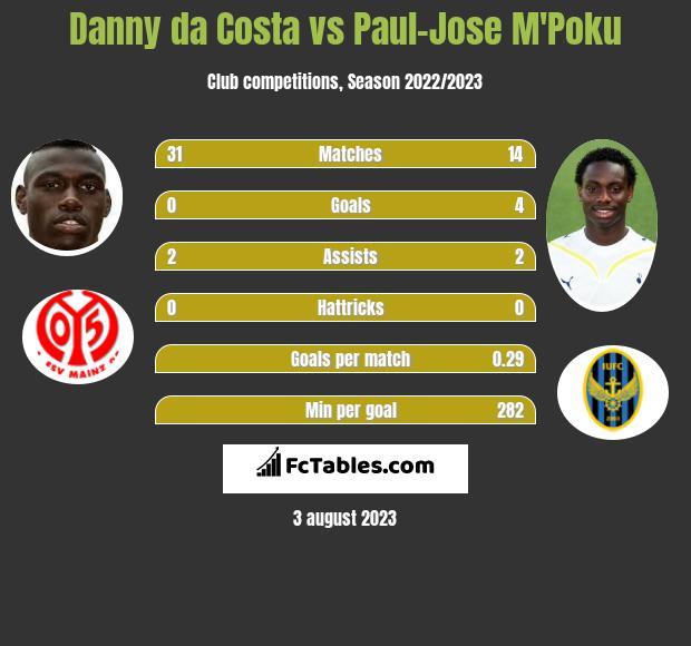 Danny da Costa vs Paul-Jose M'Poku infographic