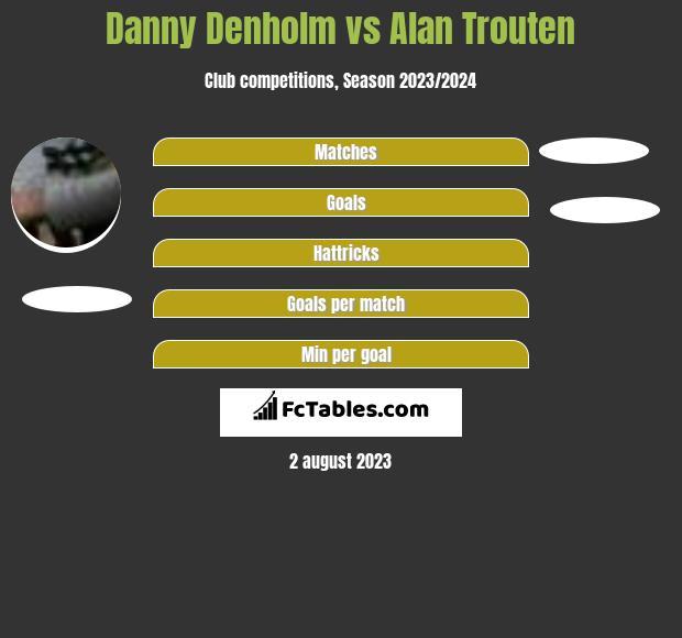 Danny Denholm vs Alan Trouten h2h player stats