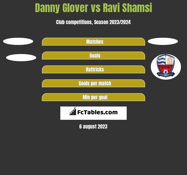 Danny Glover vs Ravi Shamsi h2h player stats