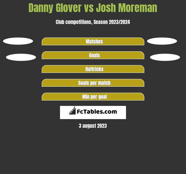 Danny Glover vs Josh Moreman h2h player stats