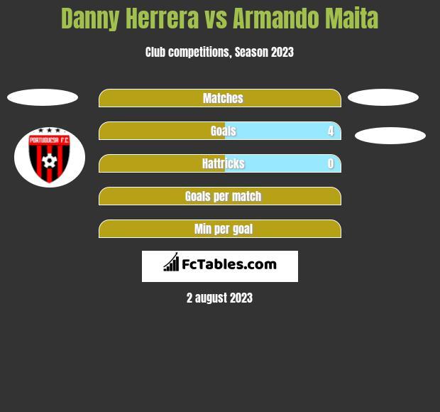 Danny Herrera vs Armando Maita h2h player stats