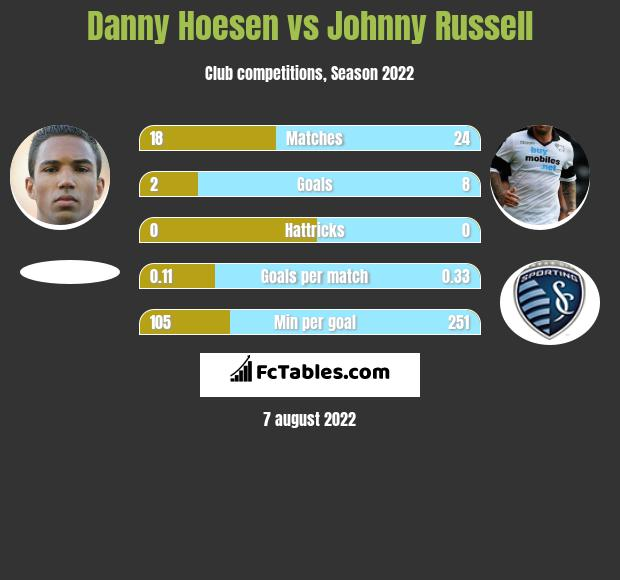 Danny Hoesen vs Johnny Russell infographic