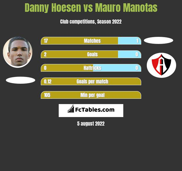 Danny Hoesen vs Mauro Manotas h2h player stats