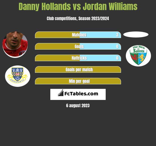 Danny Hollands vs Jordan Williams h2h player stats