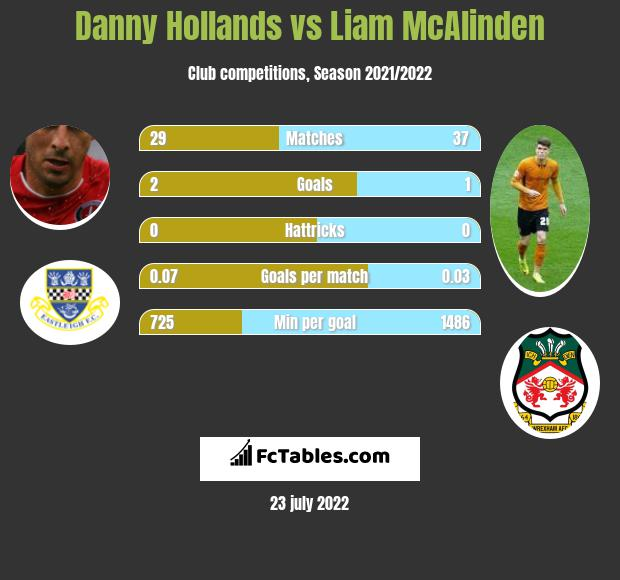 Danny Hollands infographic statistics for Eastleigh