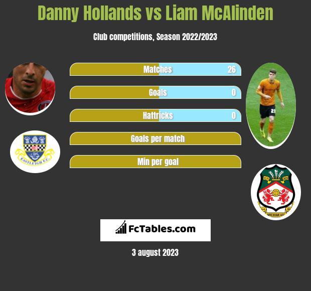 Danny Hollands vs Liam McAlinden h2h player stats