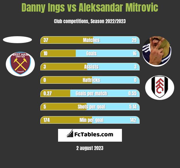 Danny Ings vs Aleksandar Mitrovic h2h player stats