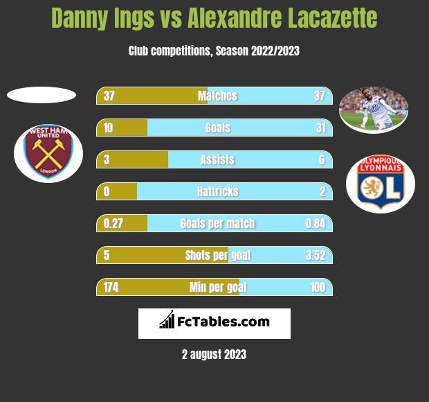 Danny Ings vs Alexandre Lacazette h2h player stats