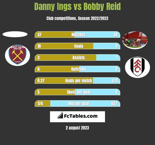 Danny Ings vs Bobby Reid h2h player stats