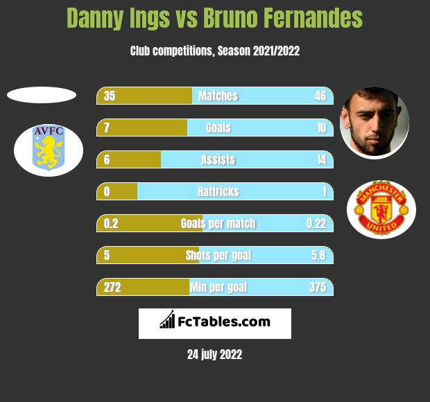 Danny Ings vs Bruno Fernandes h2h player stats