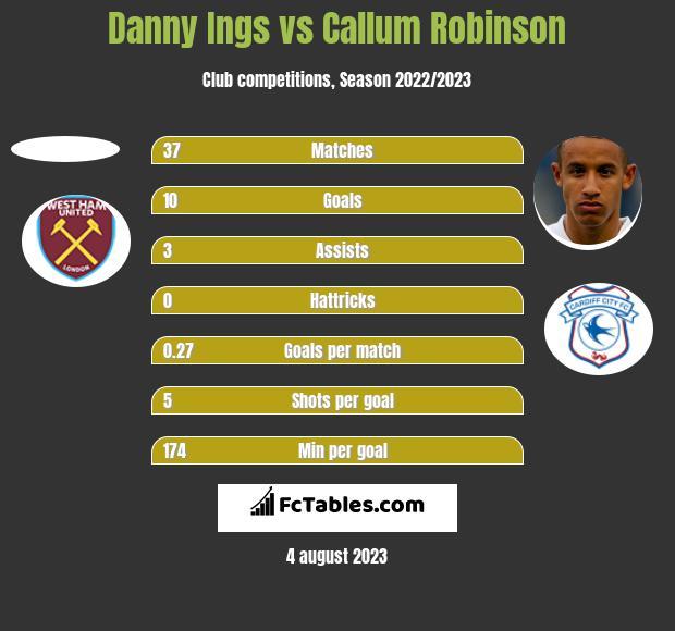 Danny Ings vs Callum Robinson h2h player stats