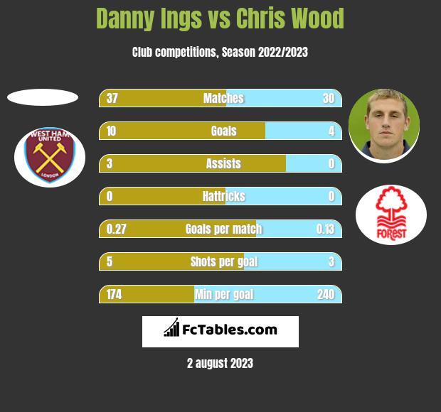 Danny Ings vs Chris Wood h2h player stats