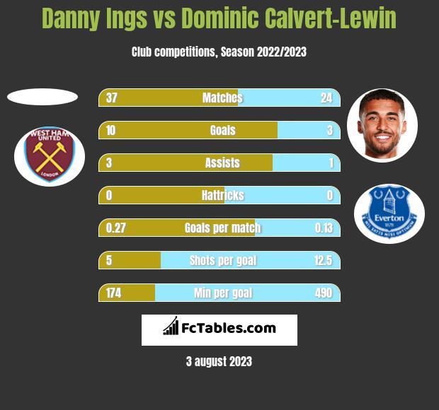 Danny Ings vs Dominic Calvert-Lewin h2h player stats