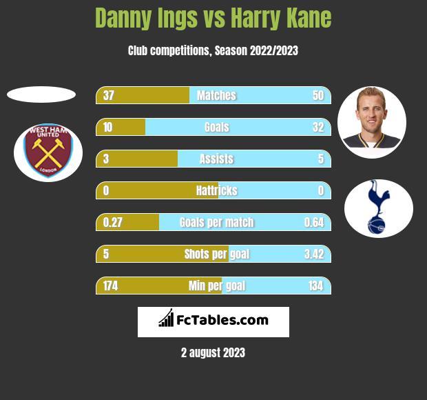 Danny Ings vs Harry Kane h2h player stats