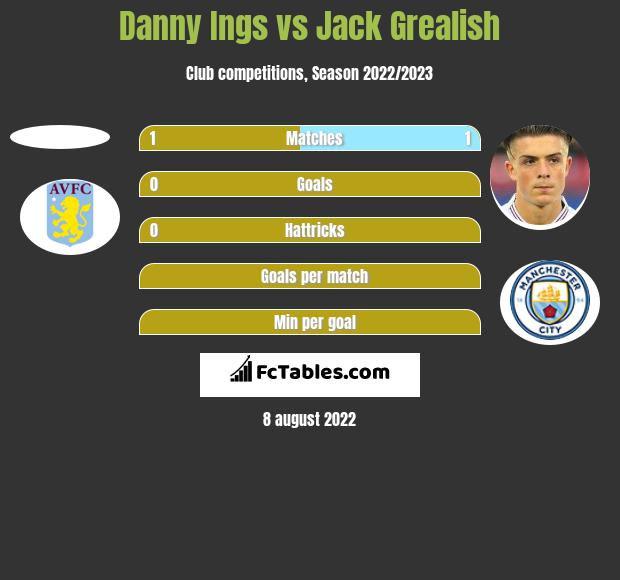 Danny Ings vs Jack Grealish h2h player stats