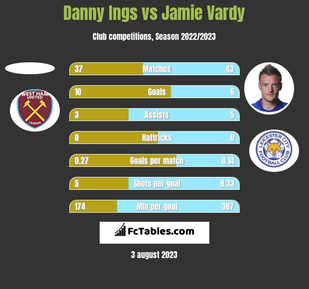 Danny Ings vs Jamie Vardy h2h player stats