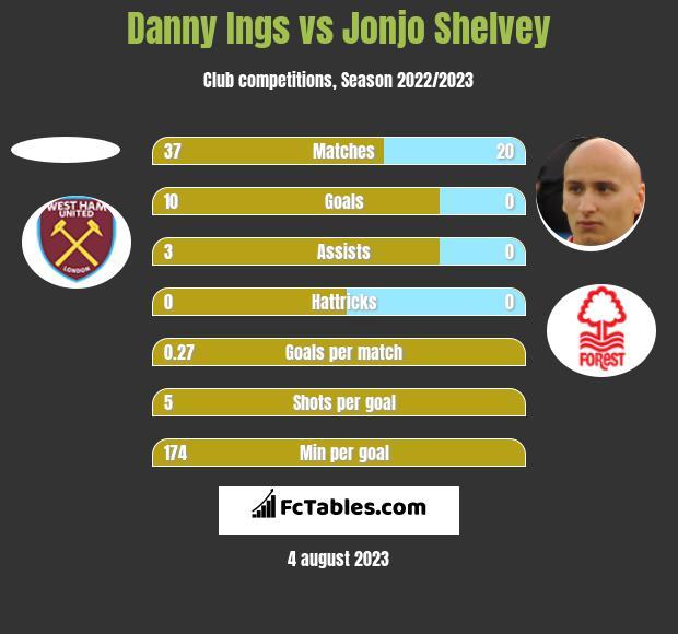 Danny Ings vs Jonjo Shelvey h2h player stats