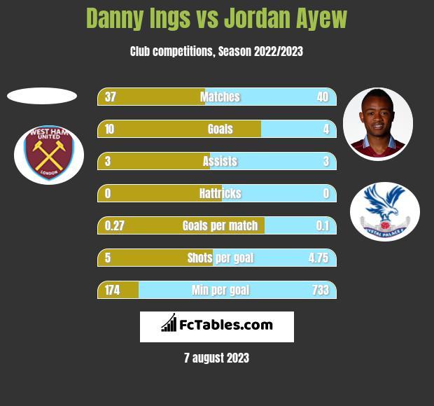 Danny Ings vs Jordan Ayew h2h player stats