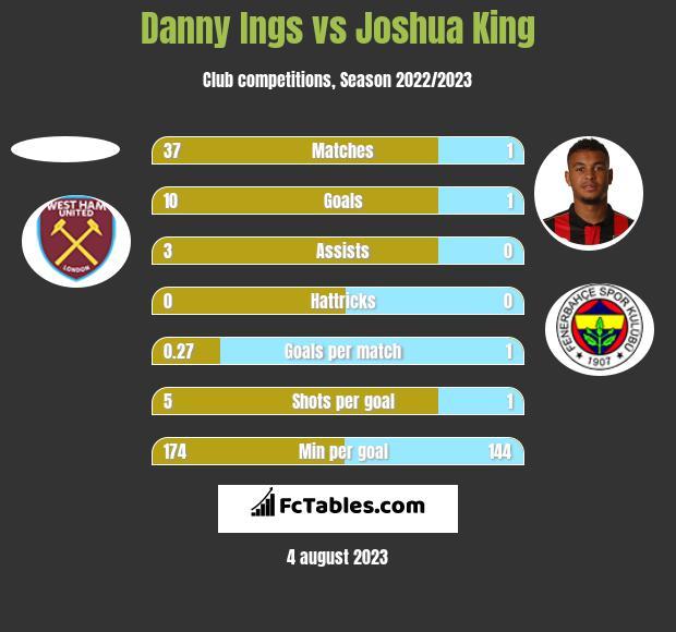 Danny Ings vs Joshua King h2h player stats