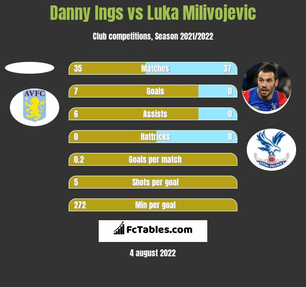 Danny Ings vs Luka Milivojevic h2h player stats