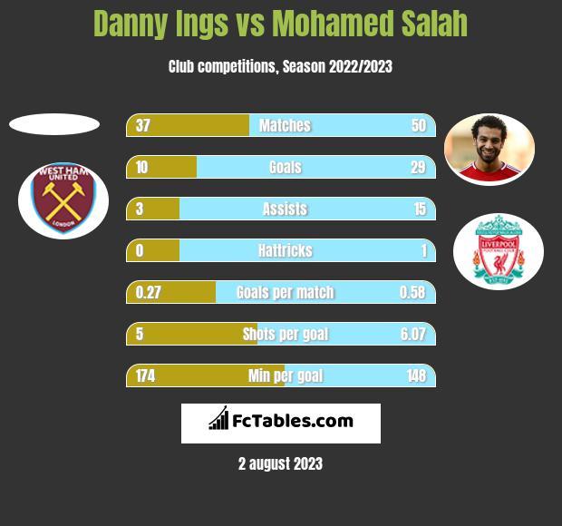 Danny Ings vs Mohamed Salah h2h player stats