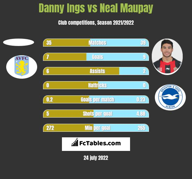 Danny Ings vs Neal Maupay h2h player stats