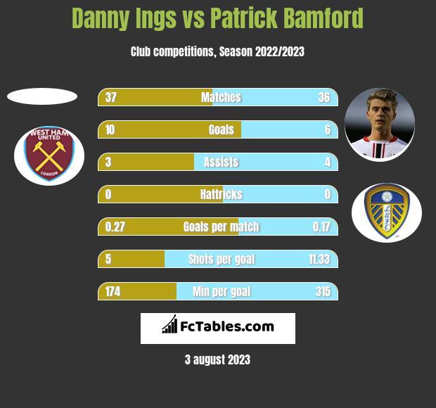 Danny Ings vs Patrick Bamford h2h player stats