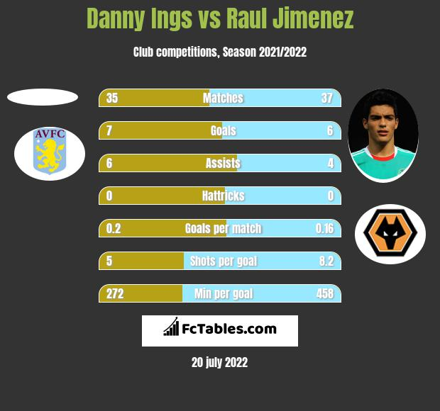 Danny Ings vs Raul Jimenez h2h player stats