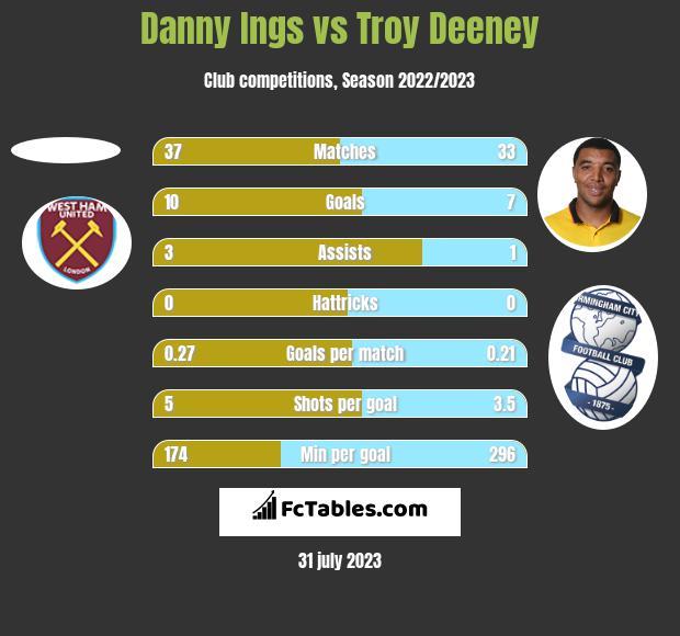 Danny Ings vs Troy Deeney h2h player stats