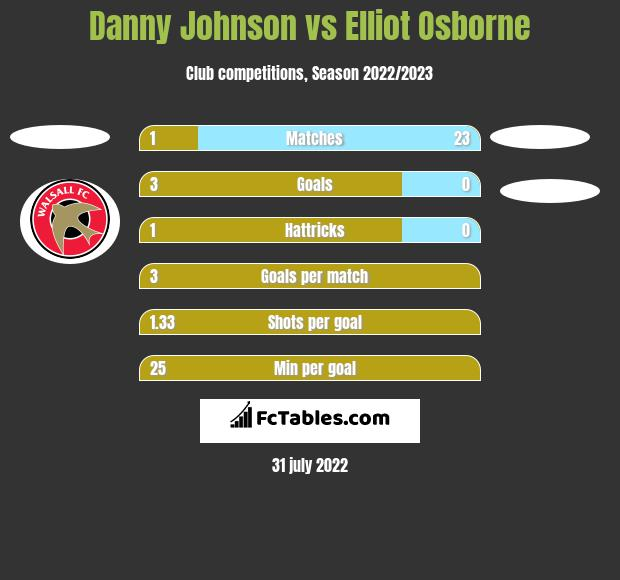 Danny Johnson vs Elliot Osborne h2h player stats