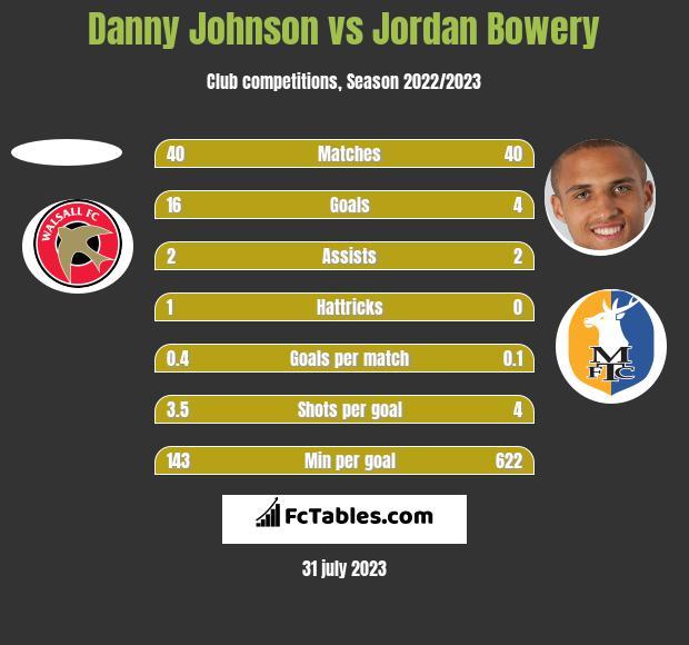 Danny Johnson vs Jordan Bowery h2h player stats