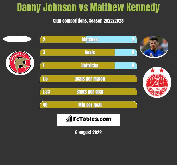 Danny Johnson vs Matthew Kennedy h2h player stats