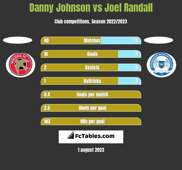 Danny Johnson vs Joel Randall h2h player stats