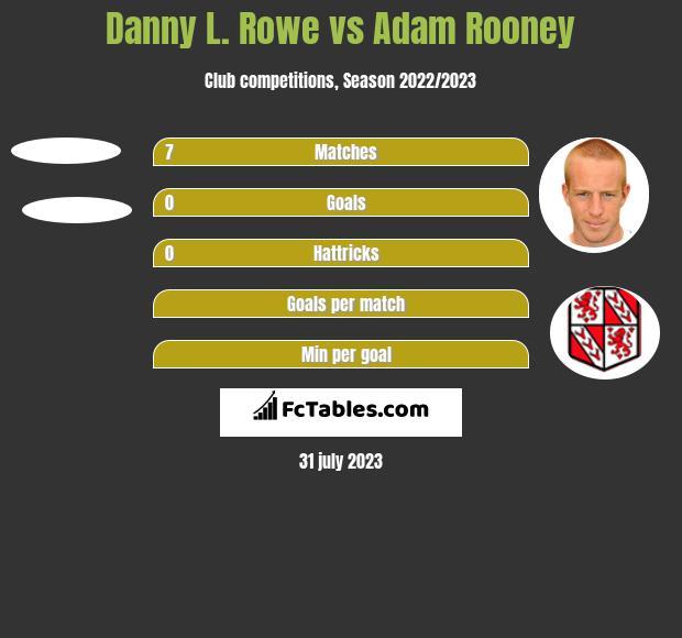 Danny L. Rowe vs Adam Rooney h2h player stats